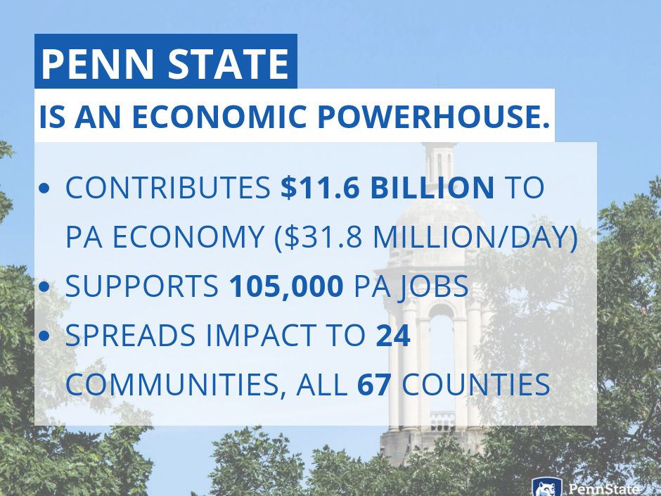 Penn State contributed $11.6 billion to the PA economy in FY 2017.
