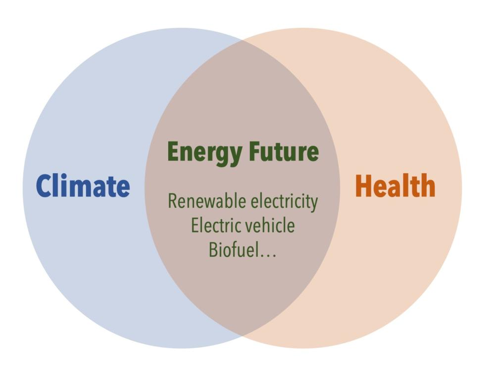 venn diagram with Cllimate on the left, Health on the right and Energy Future: Renewable electricity Electric vehicle Biofuel in the intersection.