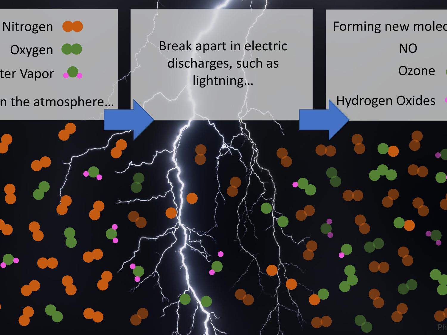 A lightning strike in the center shown spliting oxygen and nitrogen molecules and creating hydroxy and hydroperoxyl radicals